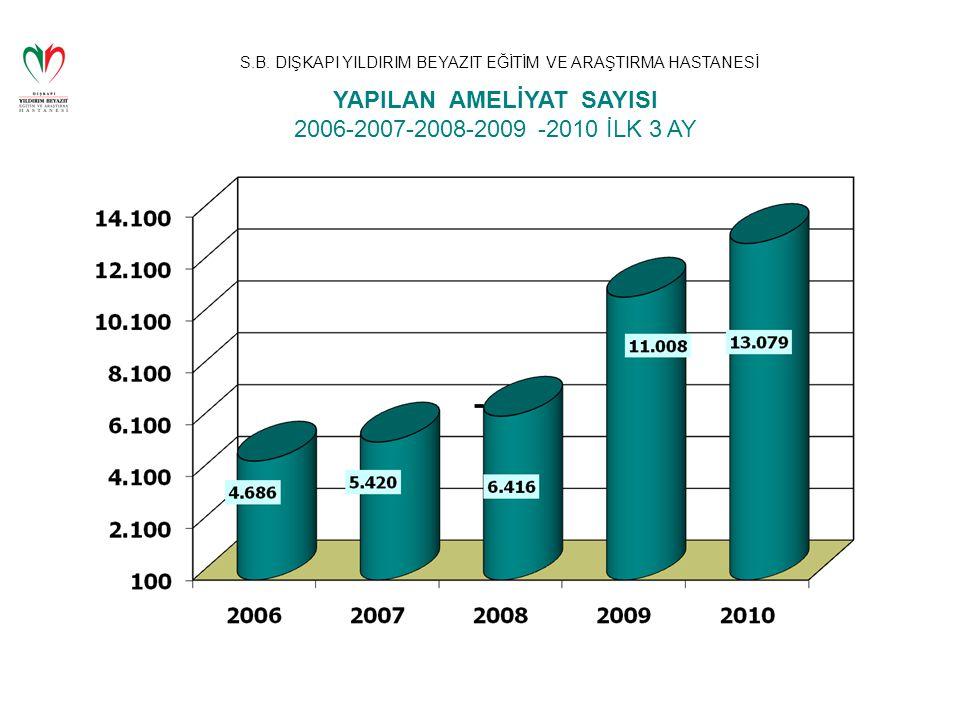 S.B. DIŞKAPI YILDIRIM BEYAZIT EĞİTİM VE ARAŞTIRMA HASTANESİ YAPILAN AMELİYAT SAYISI 2006-2007-2008-2009 -2010 İLK 3 AY