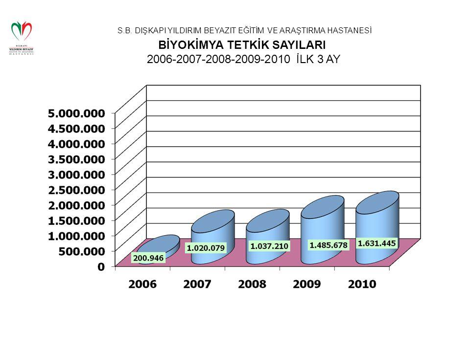 S.B. DIŞKAPI YILDIRIM BEYAZIT EĞİTİM VE ARAŞTIRMA HASTANESİ BİYOKİMYA TETKİK SAYILARI 2006-2007-2008-2009-2010 İLK 3 AY