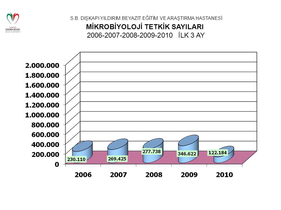 S.B. DIŞKAPI YILDIRIM BEYAZIT EĞİTİM VE ARAŞTIRMA HASTANESİ MİKROBİYOLOJİ TETKİK SAYILARI 2006-2007-2008-2009-2010 İLK 3 AY