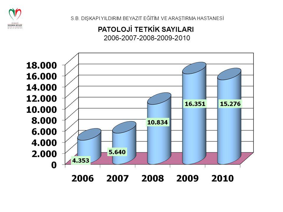 S.B. DIŞKAPI YILDIRIM BEYAZIT EĞİTİM VE ARAŞTIRMA HASTANESİ PATOLOJİ TETKİK SAYILARI 2006-2007-2008-2009-2010