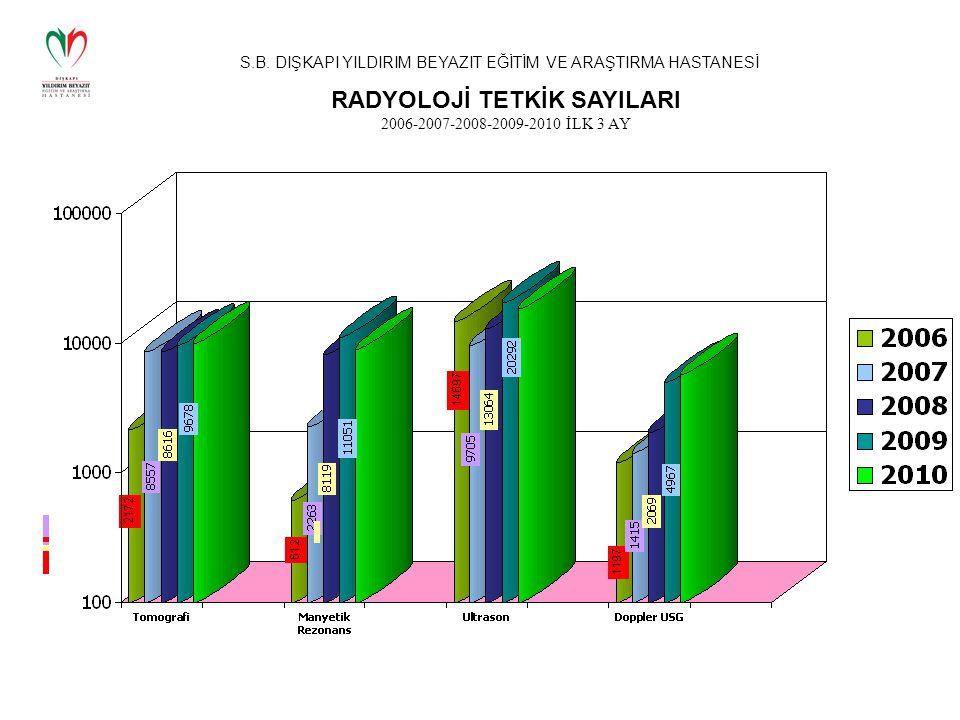 S.B. DIŞKAPI YILDIRIM BEYAZIT EĞİTİM VE ARAŞTIRMA HASTANESİ RADYOLOJİ TETKİK SAYILARI 2006-2007-2008-2009-2010 İLK 3 AY
