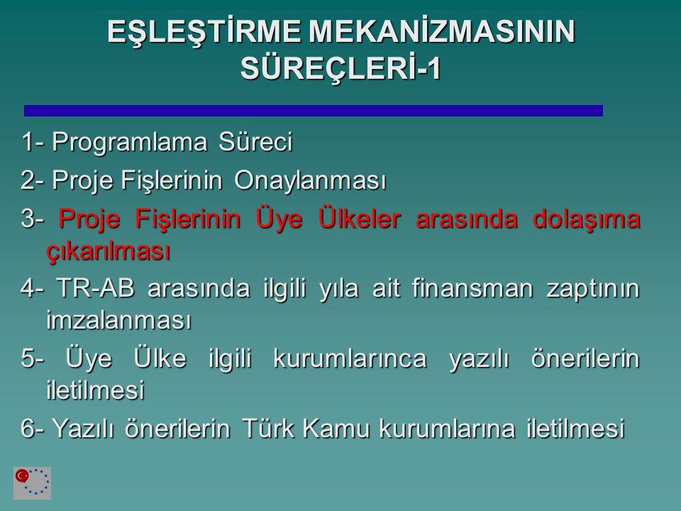 EŞLEŞTİRME MEKANİZMASININ SÜREÇLERİ-1 1- Programlama Süreci 2- Proje Fişlerinin Onaylanması 3- Proje Fişlerinin Üye Ülkeler arasında dolaşıma çıkarılması 4- TR-AB arasında ilgili yıla ait finansman zaptının imzalanması 5- Üye Ülke ilgili kurumlarınca yazılı önerilerin iletilmesi 6- Yazılı önerilerin Türk Kamu kurumlarına iletilmesi