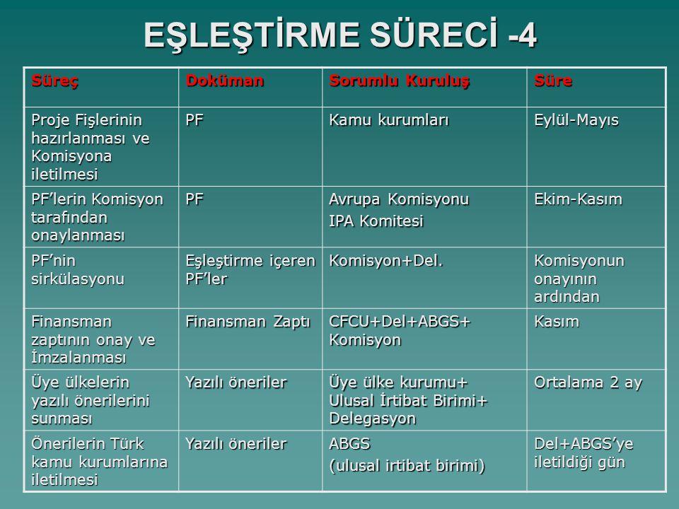 EŞLEŞTİRME SÜRECİ -5 SüreçDoküman Sorumlu Kuruluş Süre Seçim Komitesi Toplantıları Üye ülkenin sözlü sunuşu+soru Delegasyon (NCP+FÜ+ÜÜ +MFİB) Yazılı öneri+2-3 hafta Seçim Sonuçlarının Bildirilmesi Seçim Kriterleri Tablosu Delegasyon(FÜ+NCP) Sözlü sunuş+2 hafta Kontratın Hazırlanması KontratFÜ+ÜÜ(Del+MFİB) Seçim sonucunun bildirimi+6 ay Kontratın Onaylanması Yazılı onay Avrupa Komisyonu Yönlendirme Komitesi (Brüksel) Kontratın İmzalanması Kontrat FÜ PL+ÜÜ PL+Siyasi Kişi Proje aktivitelerinin başlaması Proje aktivitelerinin tamamlanması (maksimum 24 ay) Nihai Rapor sunumu