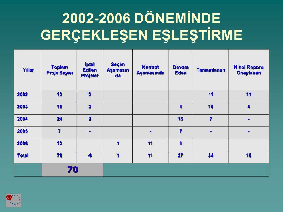 İPTAL EDİLEN PROJELER Proje Adı İptal Edilen Teklif alınmadı Teklifler Kabul Edilmedi Proje Ön şartı gerçekleşmedi State Aids (2002) X Telecommunications (2002) X Chemicals (2003) X Insurance (2003) X Ombudsman (2004) x Fertilizer (2004) X Total6