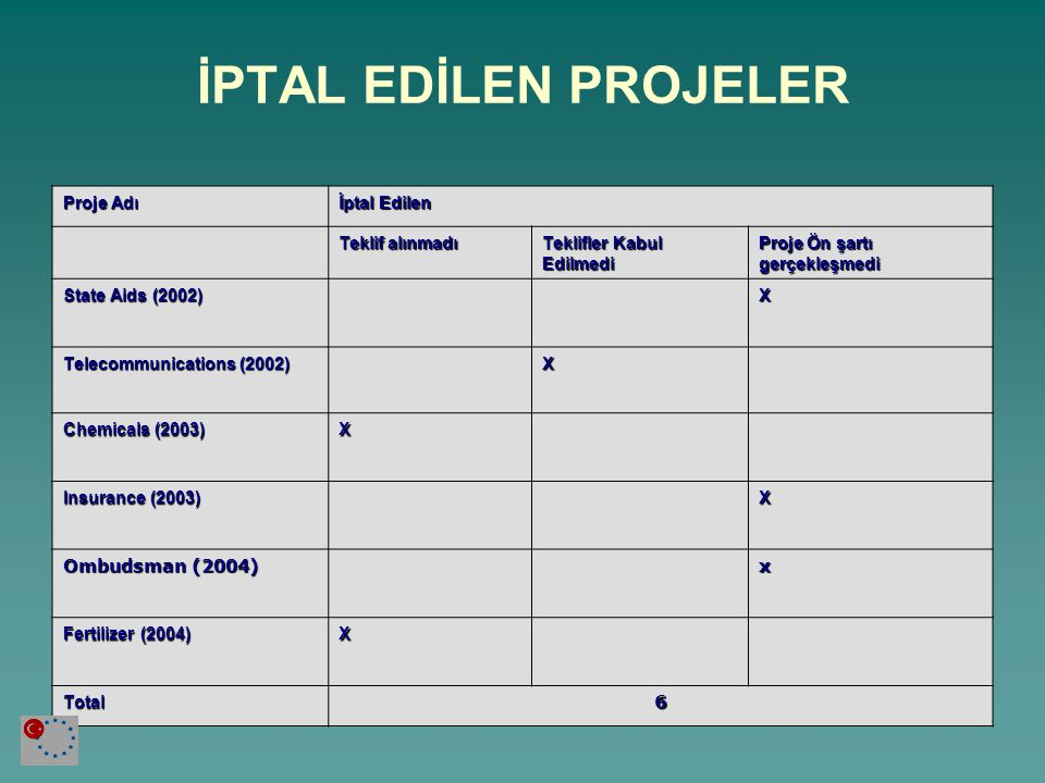 2002-2006 SEKTÖR BAZINDA EŞLEŞTİRME SEKTÖRLER20022003200420052006Total Tarım (AG) 2132210 Çevre (EN) 124119 Sosyal Politika (SO) ---112 Standartlar ve Sertifikalandırma (EC) -151-7 Finans (Rekabet, Devlet Yardımları, Gümrükler etc) (FI) -53-311 Yapısal Fonlar (SPP) -1---1 Adalet ve İçişleri (JH) 6541521 Enerji (EY) 11-13 Ulaştırma (TR) 111--3 İstatistik1-1 Diğer (OT) --2--2 Toplam 11172271370