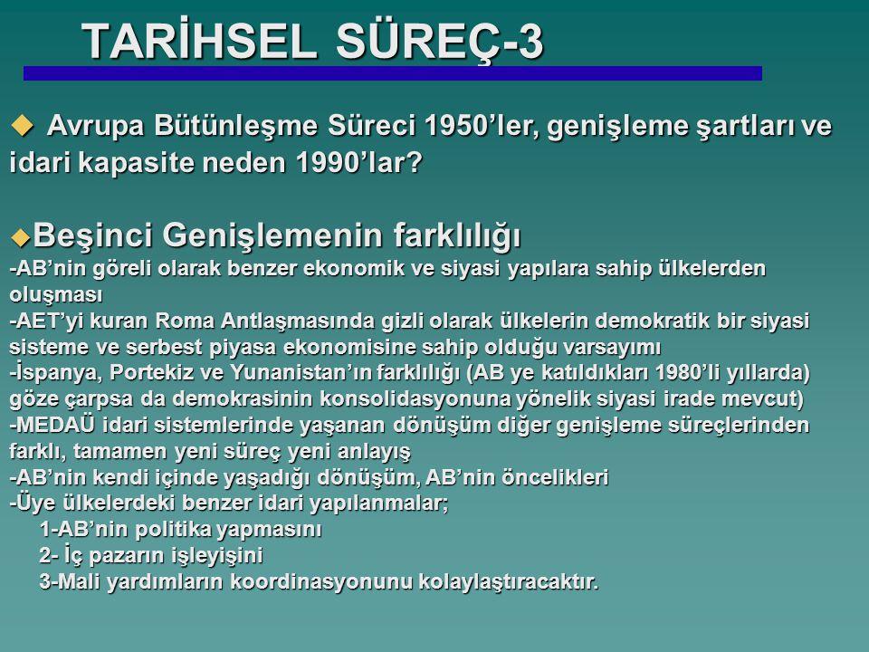 TARİHSEL SÜREÇ-3  Avrupa Bütünleşme Süreci 1950'ler, genişleme şartları ve idari kapasite neden 1990'lar.