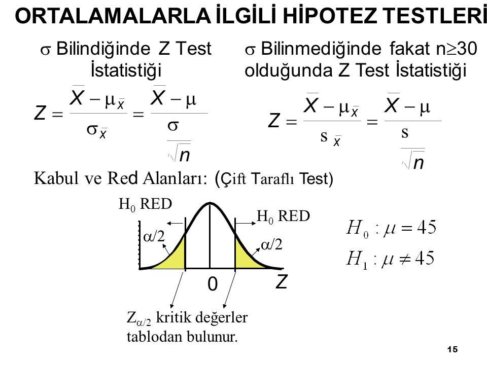 15  Bilindiğinde Z Test İstatistiği Z XX n x x         /2 Z 0 H 0 RED  /2 Z  /2 kritik değerler tablodan bulunur.