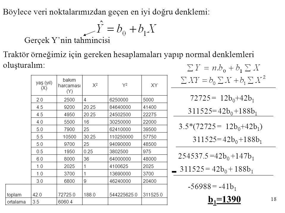 Böylece veri noktalarımızdan geçen en iyi doğru denklemi: Gerçek Y'nin tahmincisi Traktör örneğimiz için gereken hesaplamaları yapıp normal denklemleri oluşturalım: 72725 = 12b 0 +42b 1 311525= 42b 0 +188b 1 254537.5 =42b 0 +147b 1 311525 = 42b 0 + 188b 1 - -56988 = -41b 1 b 1 =1390 3.5*(72725 = 12b 0 +42b 1 ) 311525= 42b 0 +188b 1 18 yaş (yıl) (X) bakım harcaması (Y) X2X2 Y2Y2 XY 2.02500462500005000 4.5920020.258464000041400 4.5495020.252450250022275 4.05500163025000022000 5.07900256241000039500 5.51050030.2511025000057750 5.09700259409000048500 0.519500.253802500975 6.08000366400000048000 1.02025141006252025 1.037001136900003700 3.0680094624000020400 toplam42.072725.0188.0544225625.0311525.0 ortalama3.56060.4