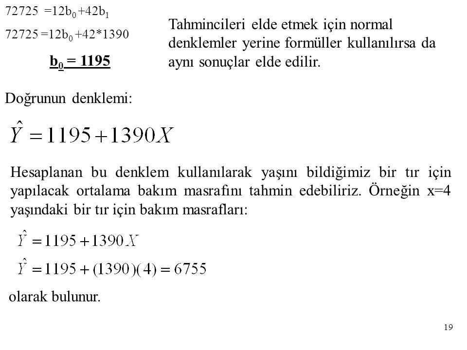 72725 =12b 0 +42b 1 72725 =12b 0 +42*1390 b 0 = 1195 Doğrunun denklemi: Hesaplanan bu denklem kullanılarak yaşını bildiğimiz bir tır için yapılacak ortalama bakım masrafını tahmin edebiliriz.