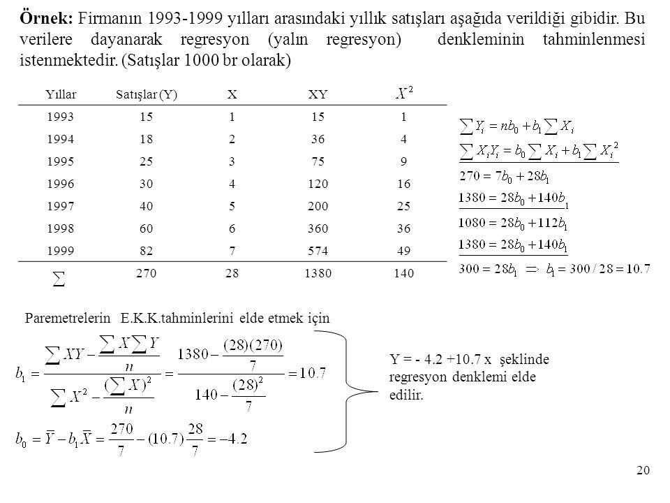 Örnek: Firmanın 1993-1999 yılları arasındaki yıllık satışları aşağıda verildiği gibidir.