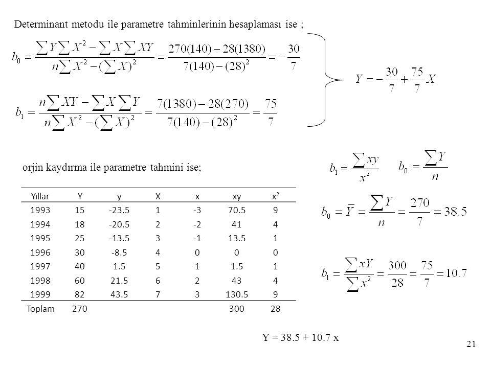 Determinant metodu ile parametre tahminlerinin hesaplaması ise ; orjin kaydırma ile parametre tahmini ise; Y = 38.5 + 10.7 x 21 YıllarYyXxxyx2x2 199315-23.51-370.59 199418-20.52-2414 199525-13.5313.51 199630-8.54000 1997401.551 1 19986021.562434 19998243.573130.59 Toplam27030028