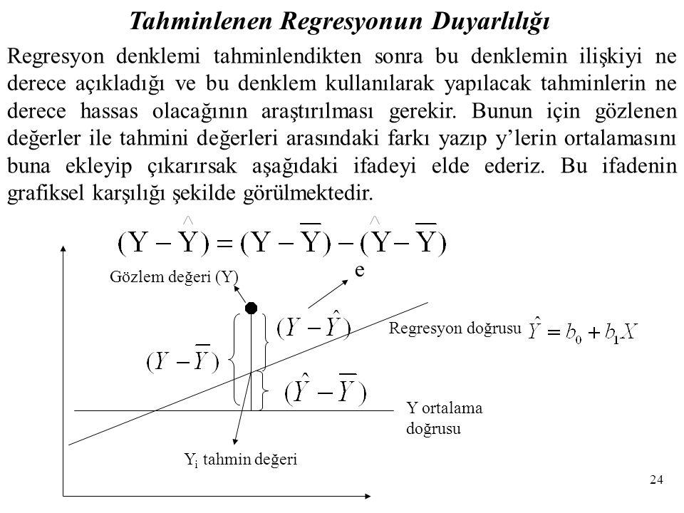 Tahminlenen Regresyonun Duyarlılığı Y ortalama doğrusu Gözlem değeri (Y) Regresyon doğrusu Y i tahmin değeri Regresyon denklemi tahminlendikten sonra bu denklemin ilişkiyi ne derece açıkladığı ve bu denklem kullanılarak yapılacak tahminlerin ne derece hassas olacağının araştırılması gerekir.