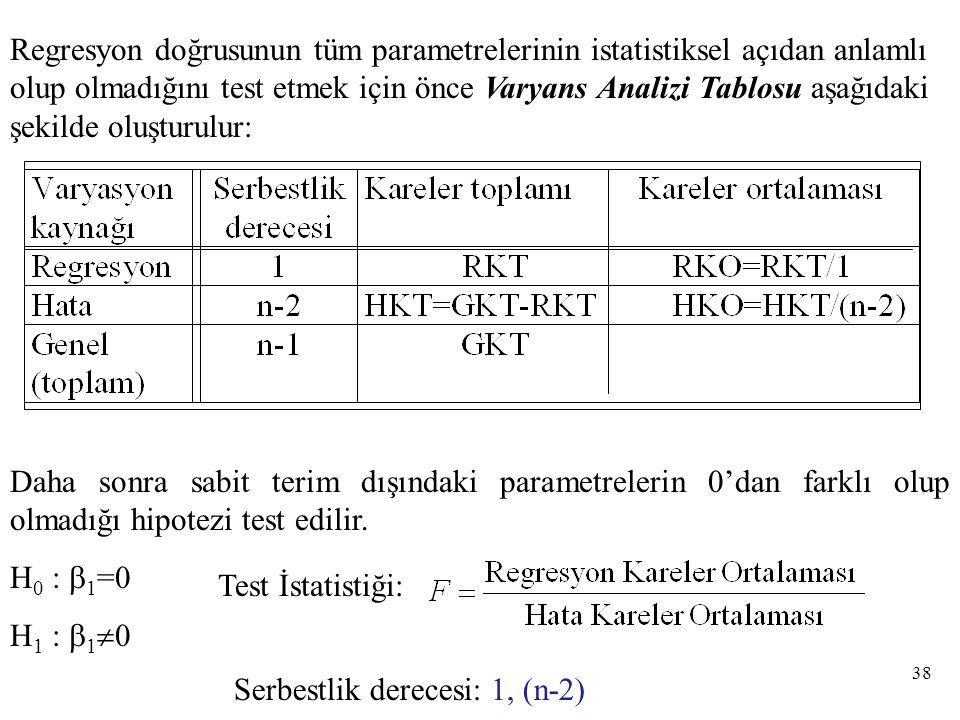 Regresyon doğrusunun tüm parametrelerinin istatistiksel açıdan anlamlı olup olmadığını test etmek için önce Varyans Analizi Tablosu aşağıdaki şekilde oluşturulur: Daha sonra sabit terim dışındaki parametrelerin 0'dan farklı olup olmadığı hipotezi test edilir.