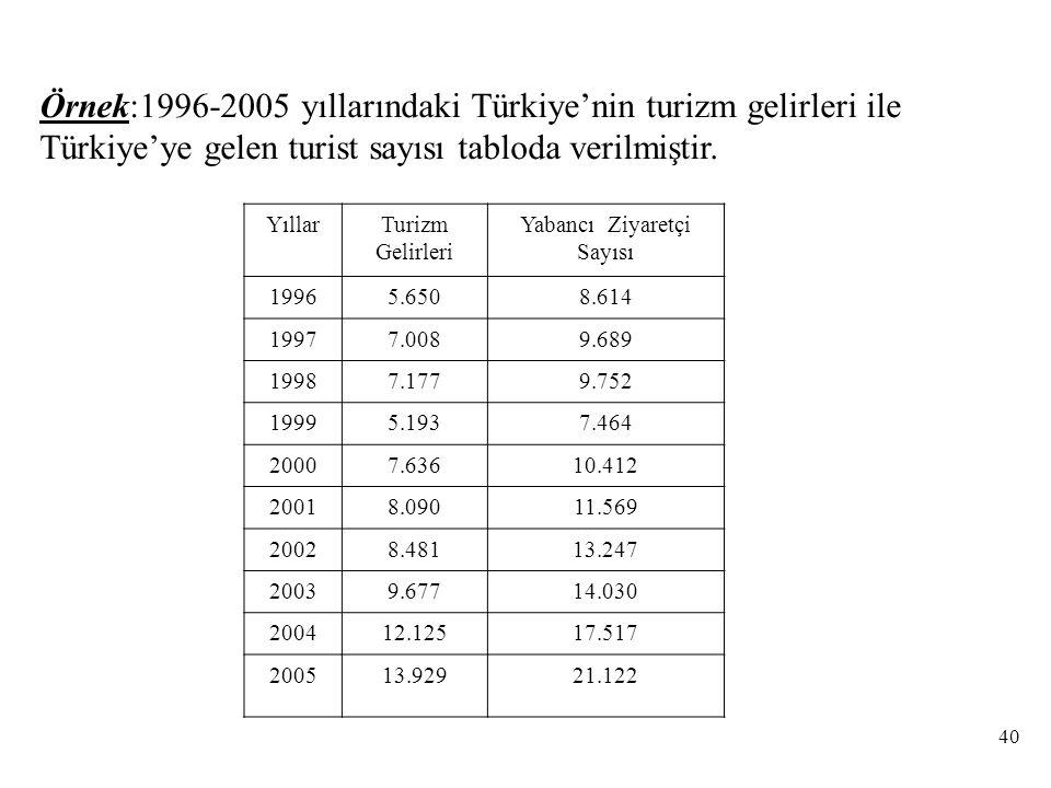 Örnek:1996-2005 yıllarındaki Türkiye'nin turizm gelirleri ile Türkiye'ye gelen turist sayısı tabloda verilmiştir.
