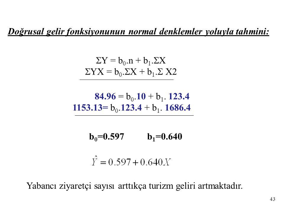  Y = b 0.n + b 1. X  YX = b 0.  X + b 1.  X2 84.96 = b 0.10 + b 1.
