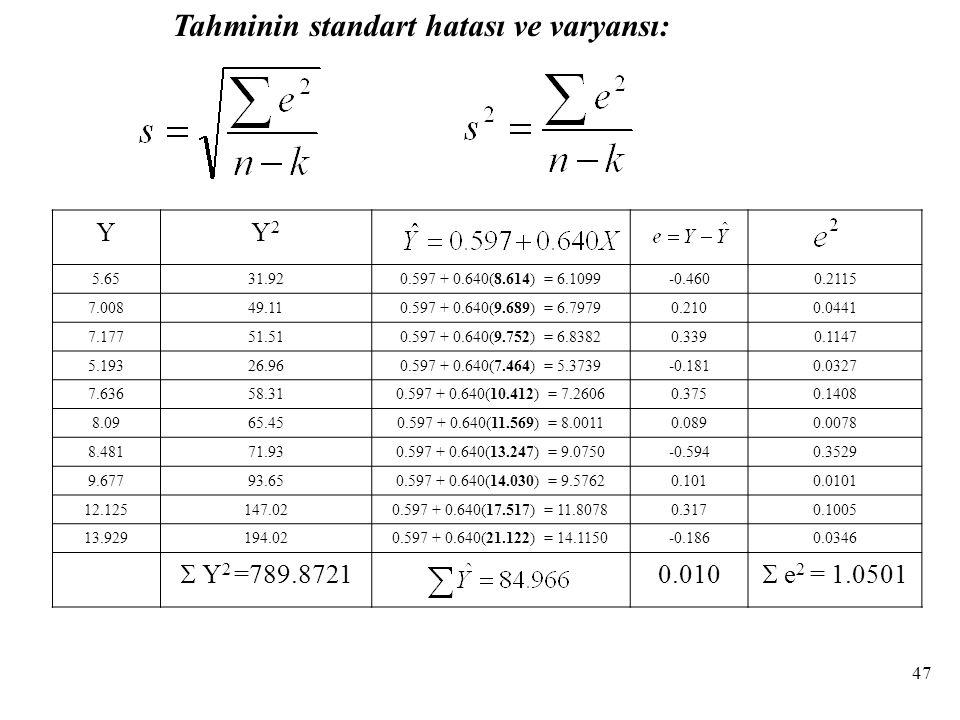 Tahminin standart hatası ve varyansı: YY2Y2 5.6531.920.597 + 0.640(8.614) = 6.1099-0.4600.2115 7.00849.110.597 + 0.640(9.689) = 6.79790.2100.0441 7.17751.510.597 + 0.640(9.752) = 6.83820.3390.1147 5.19326.960.597 + 0.640(7.464) = 5.3739-0.1810.0327 7.63658.310.597 + 0.640(10.412) = 7.26060.3750.1408 8.0965.450.597 + 0.640(11.569) = 8.00110.0890.0078 8.48171.930.597 + 0.640(13.247) = 9.0750-0.5940.3529 9.67793.650.597 + 0.640(14.030) = 9.57620.1010.0101 12.125147.020.597 + 0.640(17.517) = 11.80780.3170.1005 13.929194.020.597 + 0.640(21.122) = 14.1150-0.1860.0346  Y 2 =789.8721 0.010  e 2 = 1.0501 47