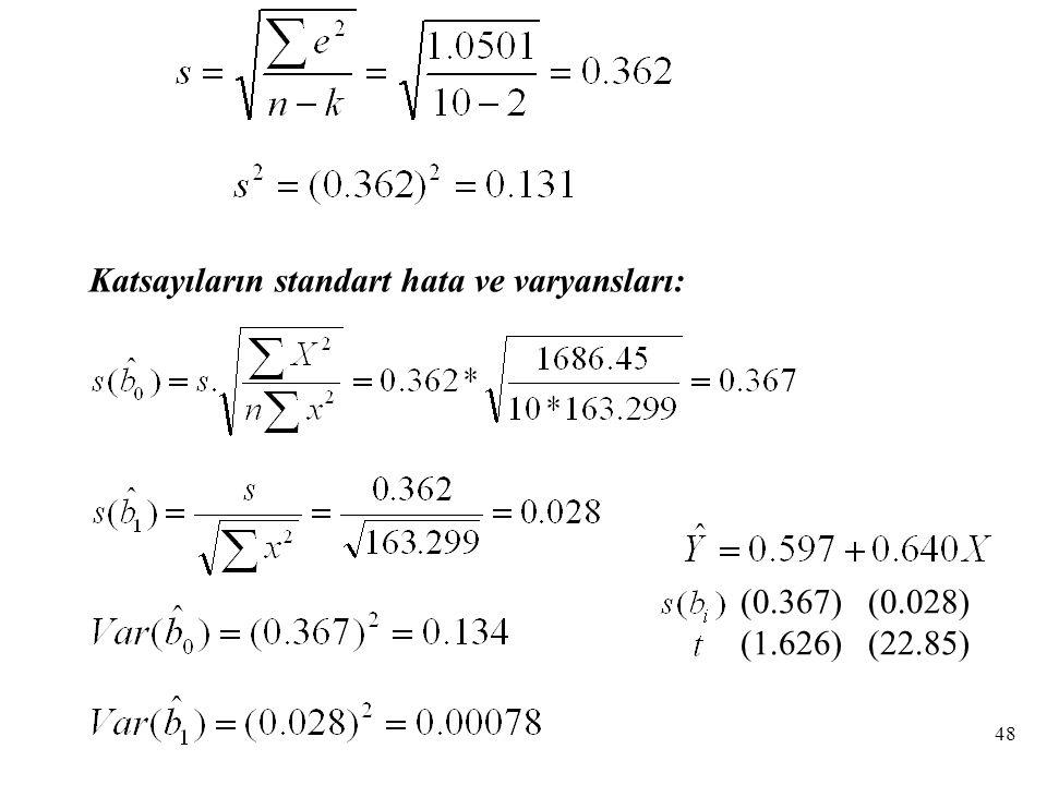 Katsayıların standart hata ve varyansları: (0.367) (0.028) (1.626) (22.85) 48