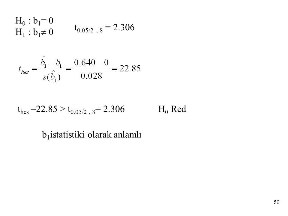 H 0 : b 1 = 0 H 1 : b 1  0 t hes =22.85 > t 0.05/2, 8 = 2.306 t 0.05/2, 8 = 2.306 H 0 Red b 1 istatistiki olarak anlamlı 50