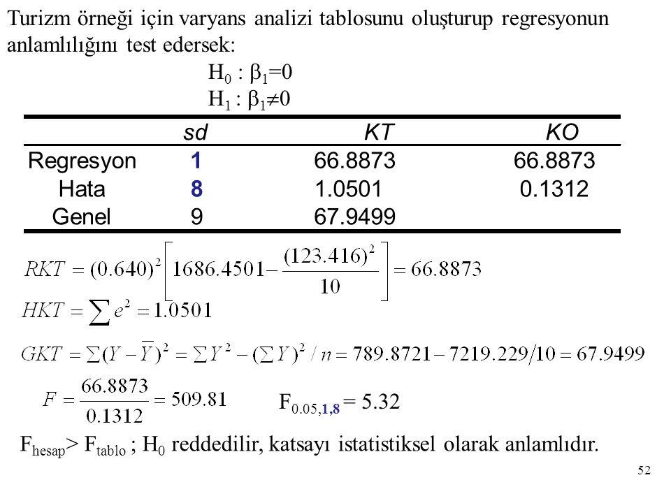 Turizm örneği için varyans analizi tablosunu oluşturup regresyonun anlamlılığını test edersek: H 0 :  1 =0 H 1 :  1  0 sdKTKO Regresyon166.8873 Hata 81.05010.1312 Genel 967.9499 F 0.05,1,8 = 5.32 F hesap > F tablo ; H 0 reddedilir, katsayı istatistiksel olarak anlamlıdır.