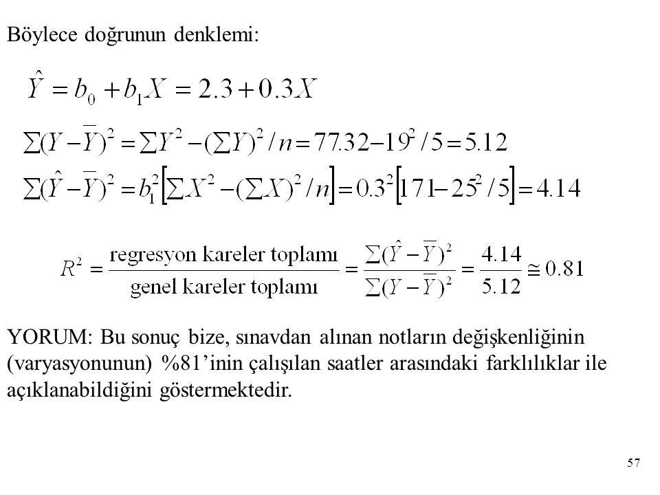 Böylece doğrunun denklemi: YORUM: Bu sonuç bize, sınavdan alınan notların değişkenliğinin (varyasyonunun) %81'inin çalışılan saatler arasındaki farklılıklar ile açıklanabildiğini göstermektedir.