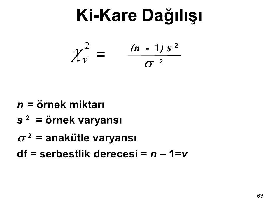 63 n = örnek miktarı s 2 = örnek varyansı  2 = anakütle varyansı df = serbestlik derecesi = n – 1=v Ki-Kare Dağılışı =  2 (n - 1) s 2