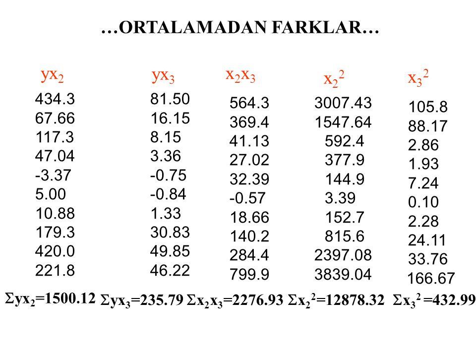 …ORTALAMADAN FARKLAR… Tütün Miktarı Y 59.20 65.40 62.30 64.70 67.40 64.40 68.00 73.40 75.70 70.70 Gelir X 2 76.2 91.7 106.7 111.6 119.0 129.20 143.4 159.6 180.0 193.0 Fiyat X 3 23.50 24.40 32.10 32.40 31.10 34.10 35.30 38.70 39.60 46.70  Y=671.20  X 2 =1310.40  X 3 =337.90 y -7.92 -1.72 -4.82 -2.42 0.28 -2.72 0.88 6.28 8.58 3.58 -54.84 -39.34 -24.34 -19.44 -12.04 -1.84 12.36 28.56 48.96 61.96 -10.29 -9.39 -1.69 -1.39 -2.69 0.31 1.51 4.91 5.81 12.91 x3x3 x2x2