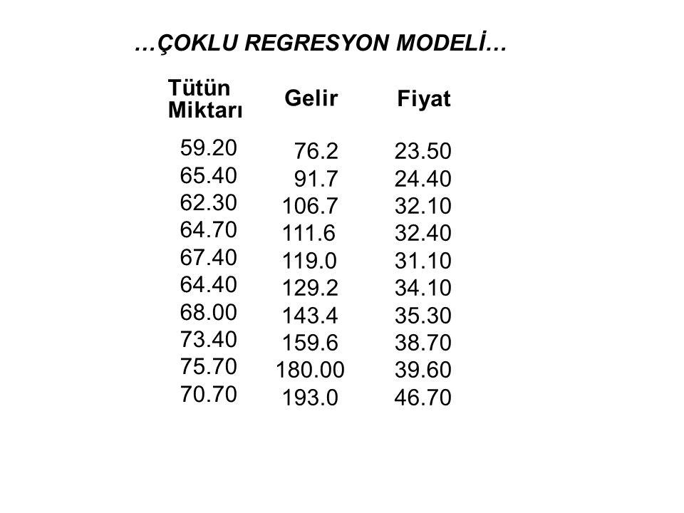 …ÇOKLU REGRESYON MODELİ… Y=  1 + 2 2 X2 X2 + 3 3 X3 X3 + u + 2 2 X2 X2 + 3 3 X3 X3 +...+ k k X k + u Bir bağımlı değişkene etki eden çok sayıda bağımsız değişkeni analize dahil ederek çoklu regresyon modeli uygulanabilir.