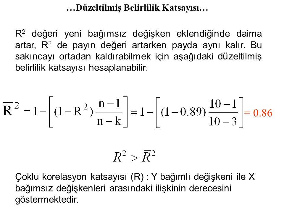 …Çoklu Belirlilik Katsayısı… = 0.8879  0.89 = 0.11 = 0.8879  0.89