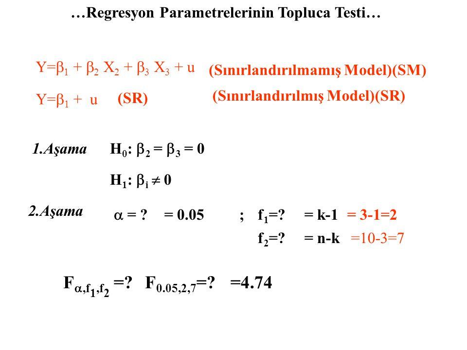 …Kısmi Regresyon Parametrelerinin Ayrı Ayrı Testi… 1.Aşama H 0 :  3 = 0 H 1 :  3  0 2.Aşama  = .