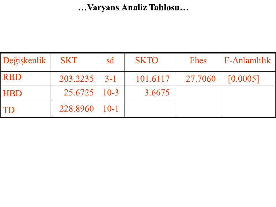 …Regresyon Parametrelerinin Topluca Testi… 3.Aşama =27.7221 4.AşamaF hes = 27.7221 > F tab = 4.74 H 0 hipotezi reddedilebilir