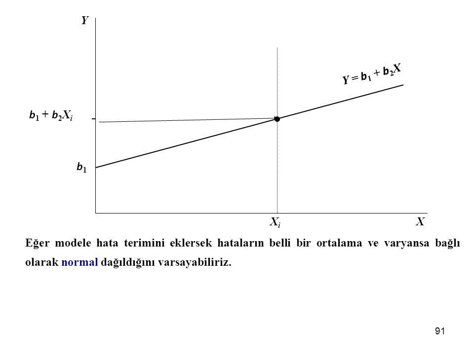 X Y XiXi b1b1 b 1 + b 2 X i Y = b 1 + b 2 X Y = b 1 + b 2 X + u modelinde katsayıların en yüksek olabilirlik tahminleri yapılmadan önce modelde hata terimi olmadığını ifade edelim.