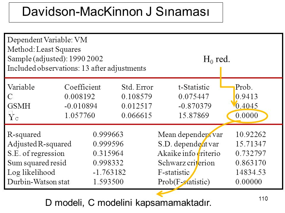110 Davidson-MacKinnon J Sınaması Dependent Variable: VM Method: Least Squares Sample (adjusted): 1990 2002 Included observations: 13 after adjustment