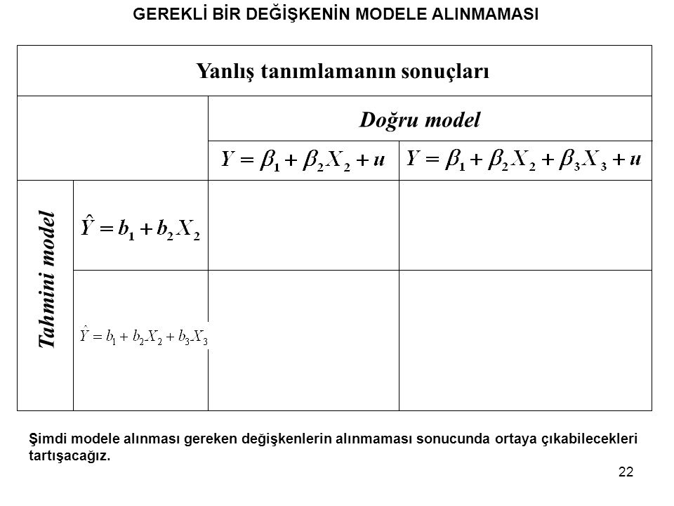 22 Yanlış tanımlamanın sonuçları Doğru model Tahmini model GEREKLİ BİR DEĞİŞKENİN MODELE ALINMAMASI Şimdi modele alınması gereken değişkenlerin alınmaması sonucunda ortaya çıkabilecekleri tartışacağız.