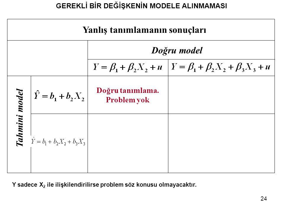 24 GEREKLİ BİR DEĞİŞKENİN MODELE ALINMAMASI Y sadece X 2 ile ilişkilendirilirse problem söz konusu olmayacaktır. Yanlış tanımlamanın sonuçları Doğru m