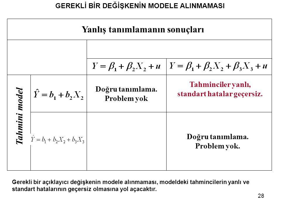 28 GEREKLİ BİR DEĞİŞKENİN MODELE ALINMAMASI Gerekli bir açıklayıcı değişkenin modele alınmaması, modeldeki tahmincilerin yanlı ve standart hatalarının