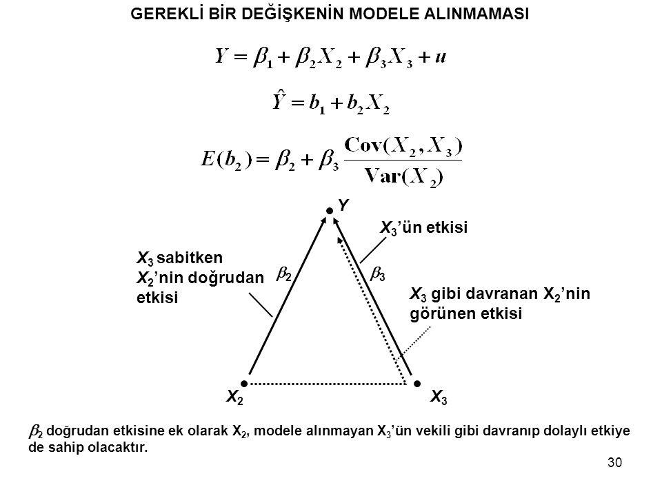 30 GEREKLİ BİR DEĞİŞKENİN MODELE ALINMAMASI Y X3X3 X2X2 X 3 sabitken X 2 'nin doğrudan etkisi X 3 'ün etkisi X 3 gibi davranan X 2 'nin görünen etkisi 22 33  2 doğrudan etkisine ek olarak X 2, modele alınmayan X 3 'ün vekili gibi davranıp dolaylı etkiye de sahip olacaktır.