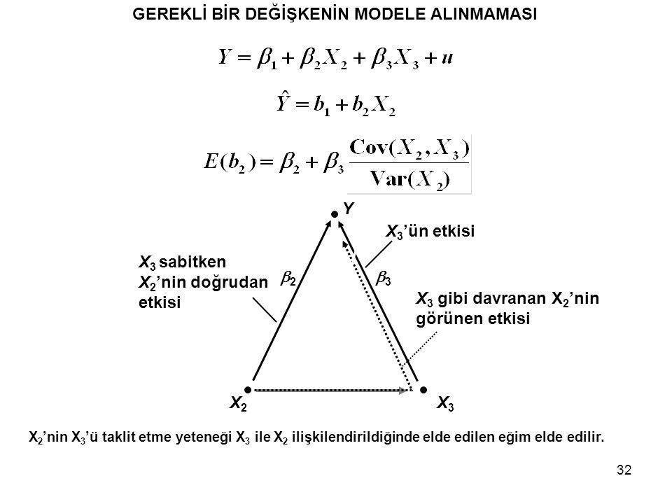 32 GEREKLİ BİR DEĞİŞKENİN MODELE ALINMAMASI Y X3X3 X2X2 22 33 X 2 'nin X 3 'ü taklit etme yeteneği X 3 ile X 2 ilişkilendirildiğinde elde edilen e