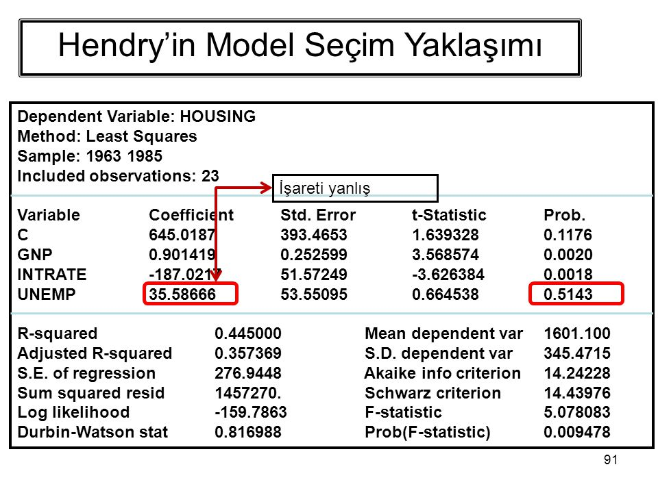91 Dependent Variable: HOUSING Method: Least Squares Sample: 1963 1985 Included observations: 23 VariableCoefficientStd. Errort-StatisticProb. C645.01