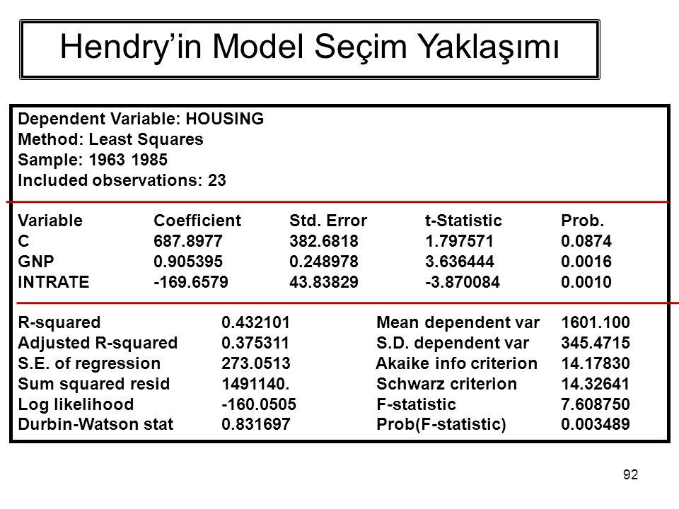 92 Dependent Variable: HOUSING Method: Least Squares Sample: 1963 1985 Included observations: 23 VariableCoefficientStd. Errort-StatisticProb. C687.89