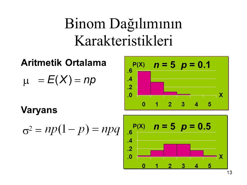 13 Binom Dağılımının Karakteristikleri n = 5 p = 0.1 n = 5 p = 0.5 Aritmetik Ortalama Varyans   EXnp   ().0.2.4.6 012345 X P(X).0.2.4.6 012345 X P(X)