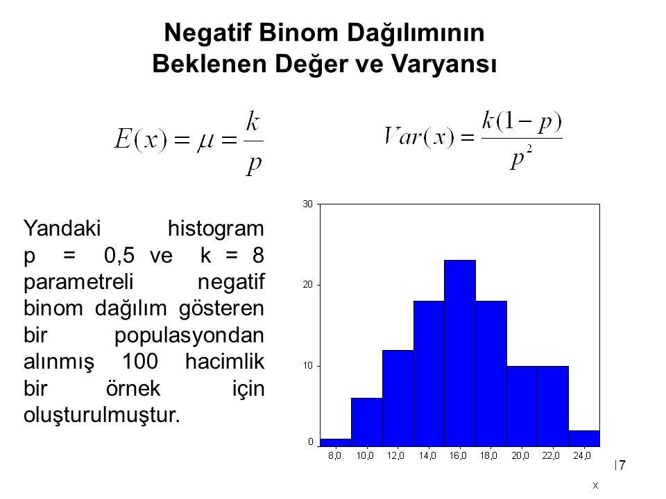 17 Negatif Binom Dağılımının Beklenen Değer ve Varyansı Yandaki histogram p = 0,5 ve k = 8 parametreli negatif binom dağılım gösteren bir populasyondan alınmış 100 hacimlik bir örnek için oluşturulmuştur.
