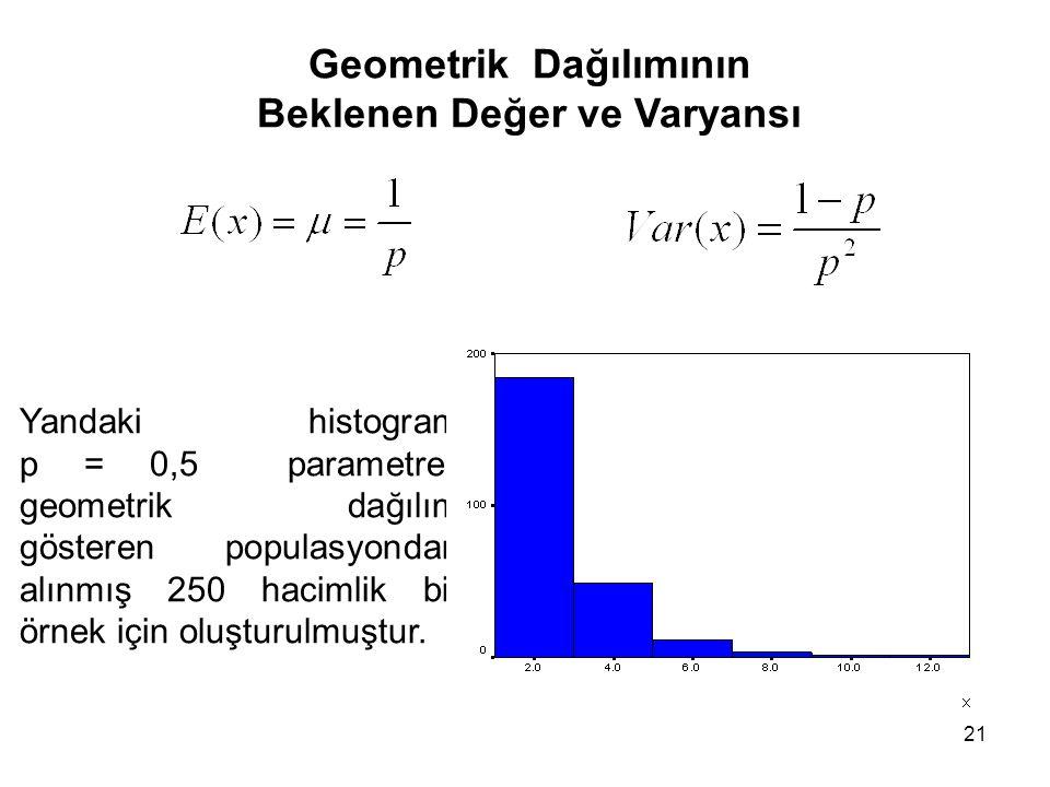 21 Geometrik Dağılımının Beklenen Değer ve Varyansı Yandaki histogram p = 0,5 parametreli geometrik dağılım gösteren populasyondan alınmış 250 hacimlik bir örnek için oluşturulmuştur.
