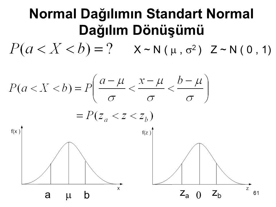 61 Normal Dağılımın Standart Normal Dağılım Dönüşümü X ~ N ( ,  2 ) Z ~ N ( 0, 1)  a b  zaza zbzb