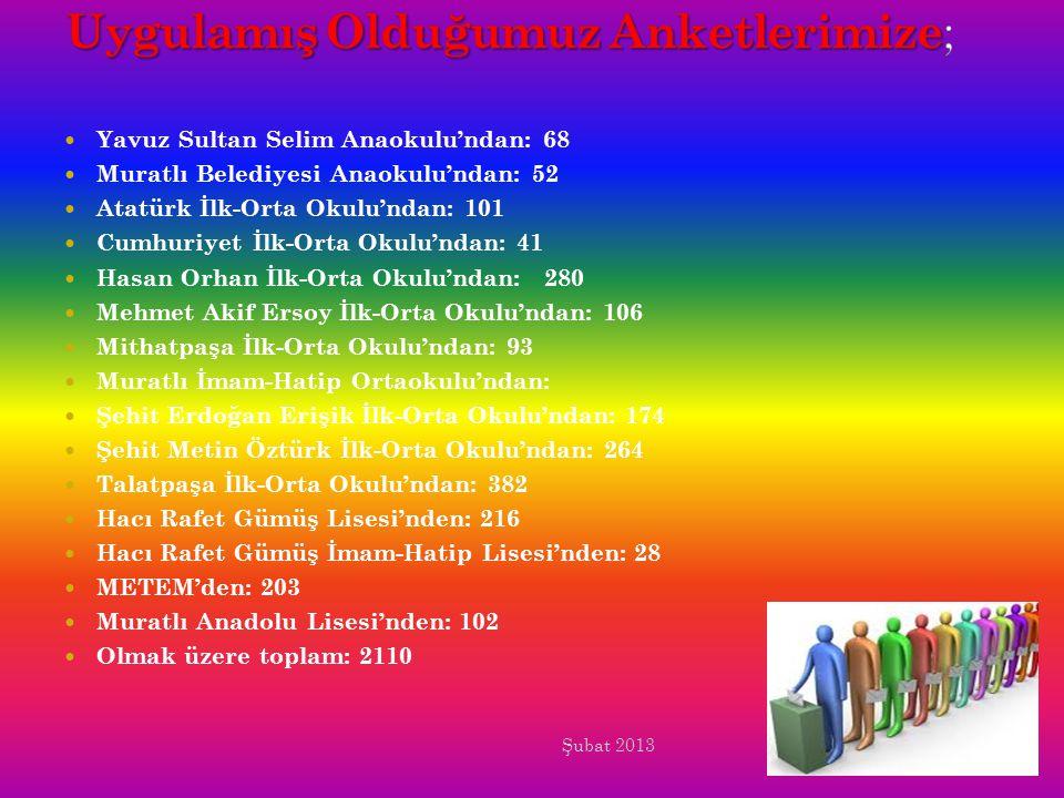 Yavuz Sultan Selim Anaokulu'ndan: 68 Muratlı Belediyesi Anaokulu'ndan: 52 Atatürk İlk-Orta Okulu'ndan: 101 Cumhuriyet İlk-Orta Okulu'ndan: 41 Hasan Orhan İlk-Orta Okulu'ndan: 280 Mehmet Akif Ersoy İlk-Orta Okulu'ndan: 106 Mithatpaşa İlk-Orta Okulu'ndan: 93 Muratlı İmam-Hatip Ortaokulu'ndan: Şehit Erdoğan Erişik İlk-Orta Okulu'ndan: 174 Şehit Metin Öztürk İlk-Orta Okulu'ndan: 264 Talatpaşa İlk-Orta Okulu'ndan: 382 Hacı Rafet Gümüş Lisesi'nden: 216 Hacı Rafet Gümüş İmam-Hatip Lisesi'nden: 28 METEM'den: 203 Muratlı Anadolu Lisesi'nden: 102 Olmak üzere toplam: 2110 Şubat 2013