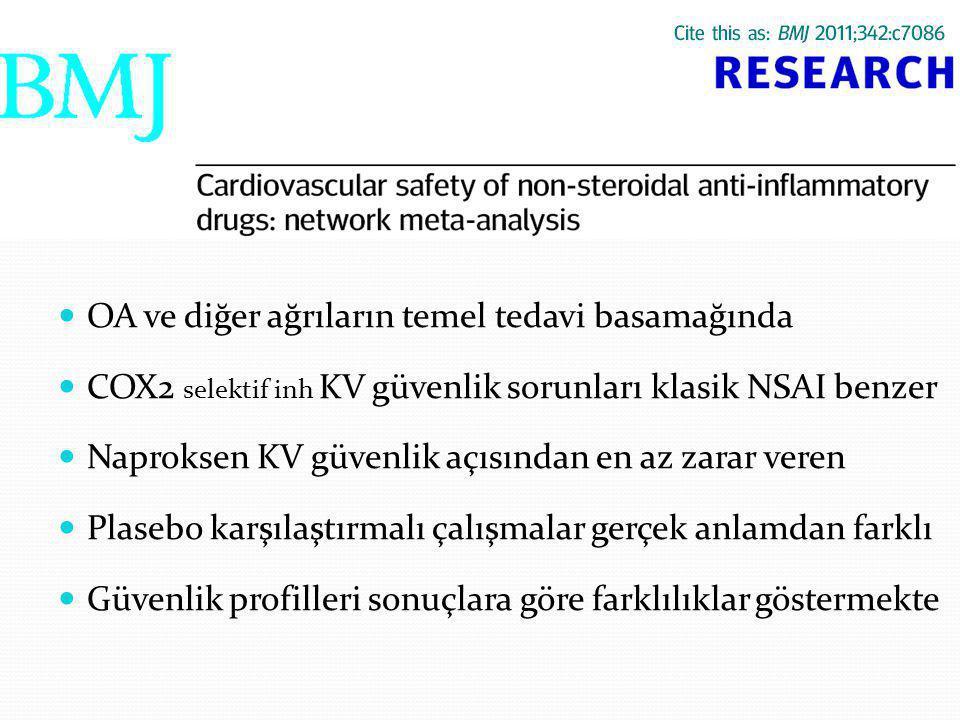 NSAI OA ve diğer ağrıların temel tedavi basamağında COX2 selektif inh KV güvenlik sorunları klasik NSAI benzer Naproksen KV güvenlik açısından en az zarar veren Plasebo karşılaştırmalı çalışmalar gerçek anlamdan farklı Güvenlik profilleri sonuçlara göre farklılıklar göstermekte