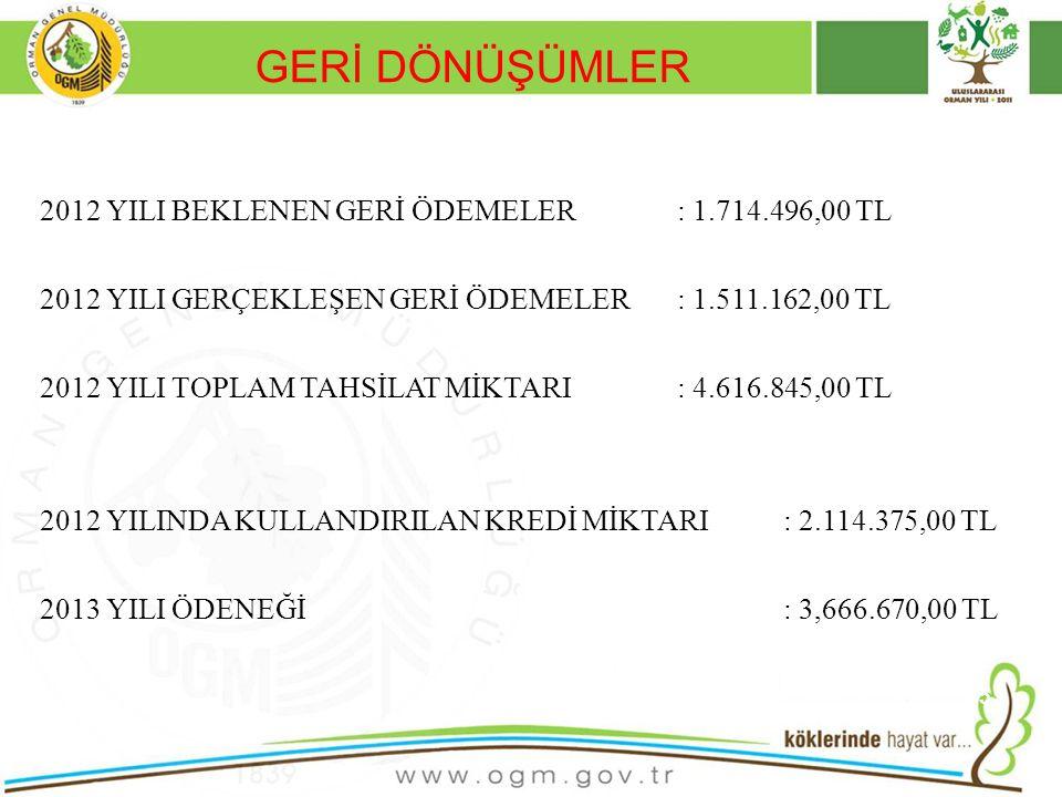 GERİ DÖNÜŞÜMLER 2012 YILI BEKLENEN GERİ ÖDEMELER: 1.714.496,00 TL 2012 YILI GERÇEKLEŞEN GERİ ÖDEMELER: 1.511.162,00 TL 2012 YILI TOPLAM TAHSİLAT MİKTA