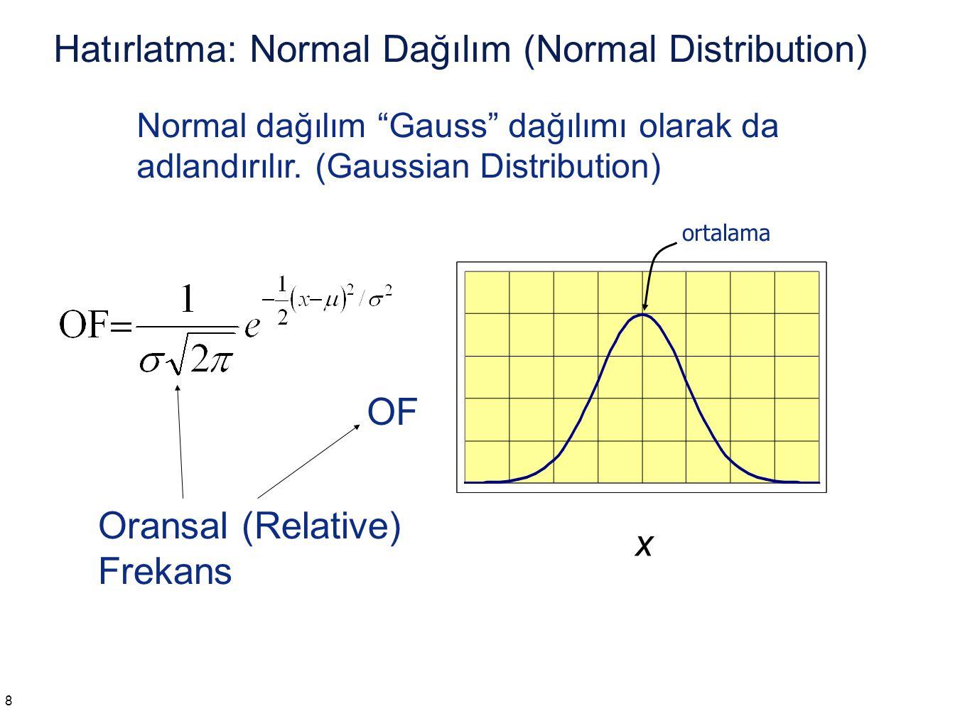 """Hatırlatma: Normal Dağılım (Normal Distribution) Oransal (Relative) Frekans OF ortalama x 8 Normal dağılım """"Gauss"""" dağılımı olarak da adlandırılır. (G"""
