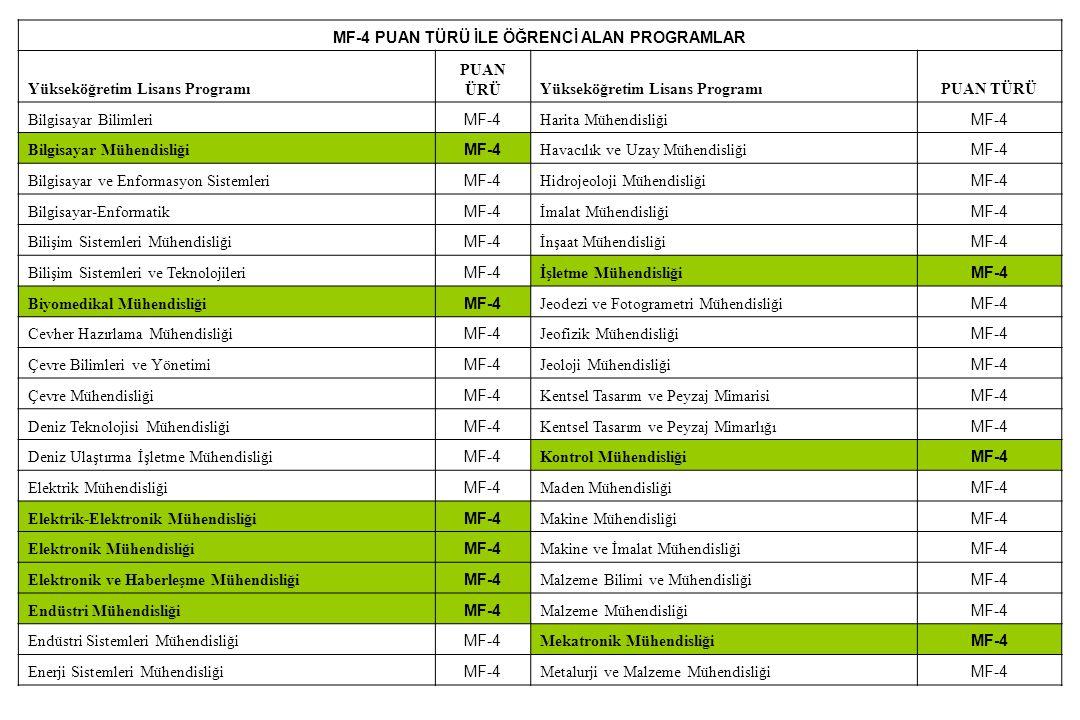 MF-4 PUAN TÜRÜ İLE ÖĞRENCİ ALAN PROGRAMLAR Yükseköğretim Lisans Programı PUAN ÜRÜYükseköğretim Lisans ProgramıPUAN TÜRÜ Bilgisayar Bilimleri MF-4 Hari