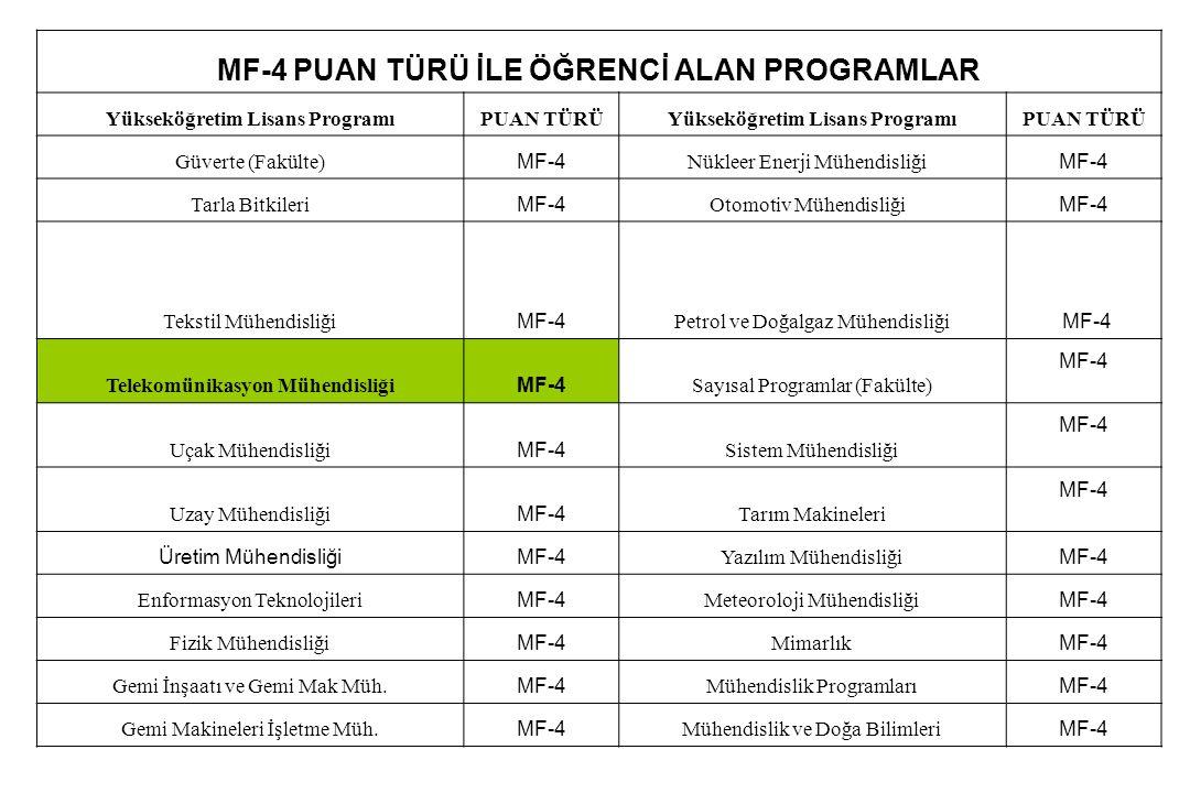 MF-4 PUAN TÜRÜ İLE ÖĞRENCİ ALAN PROGRAMLAR Yükseköğretim Lisans ProgramıPUAN TÜRÜYükseköğretim Lisans ProgramıPUAN TÜRÜ Güverte (Fakülte) MF-4 Nükleer