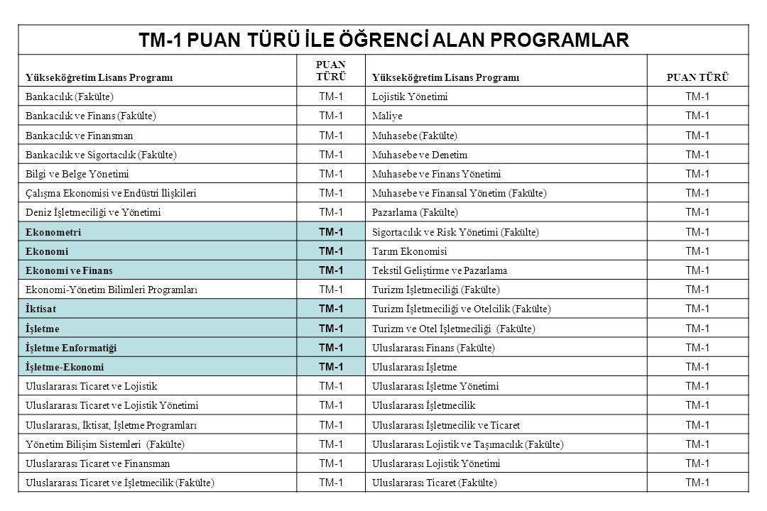 TM-1 PUAN TÜRÜ İLE ÖĞRENCİ ALAN PROGRAMLAR Yükseköğretim Lisans Programı PUAN TÜRÜYükseköğretim Lisans ProgramıPUAN TÜRÜ Bankacılık (Fakülte) TM-1 Loj
